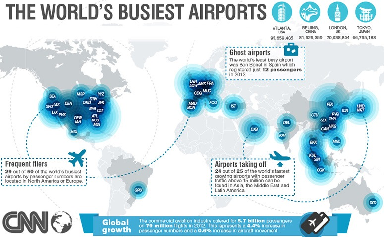 worlds-busiest-airports