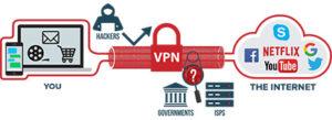 VPN for Spain