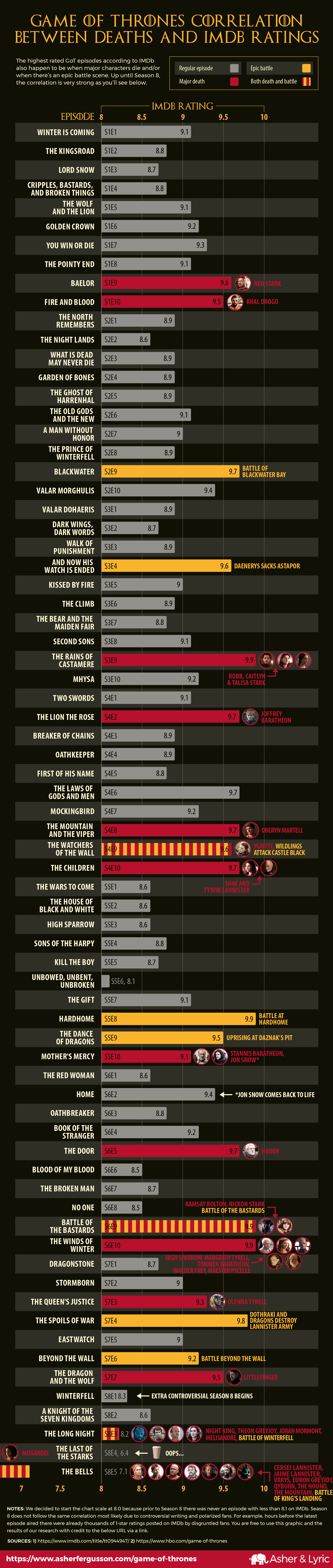 Game of Thrones correlation between deaths and IMDb ratings