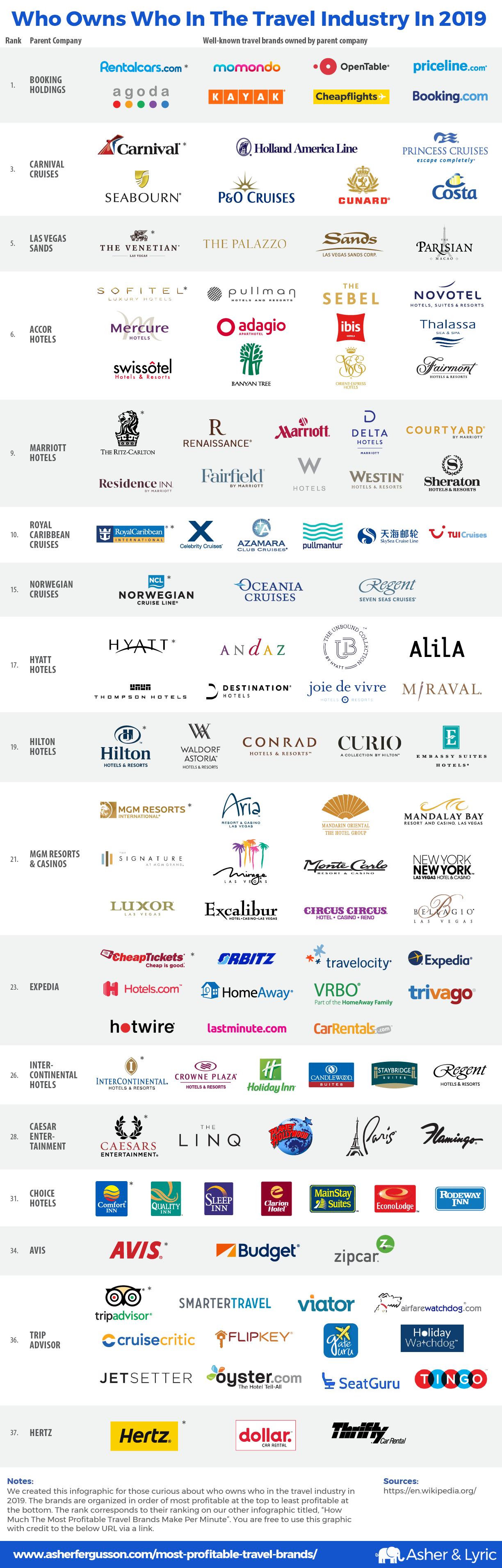 Who owns who in the travel industry in 2019? - AsherFergusson.com - Infographic