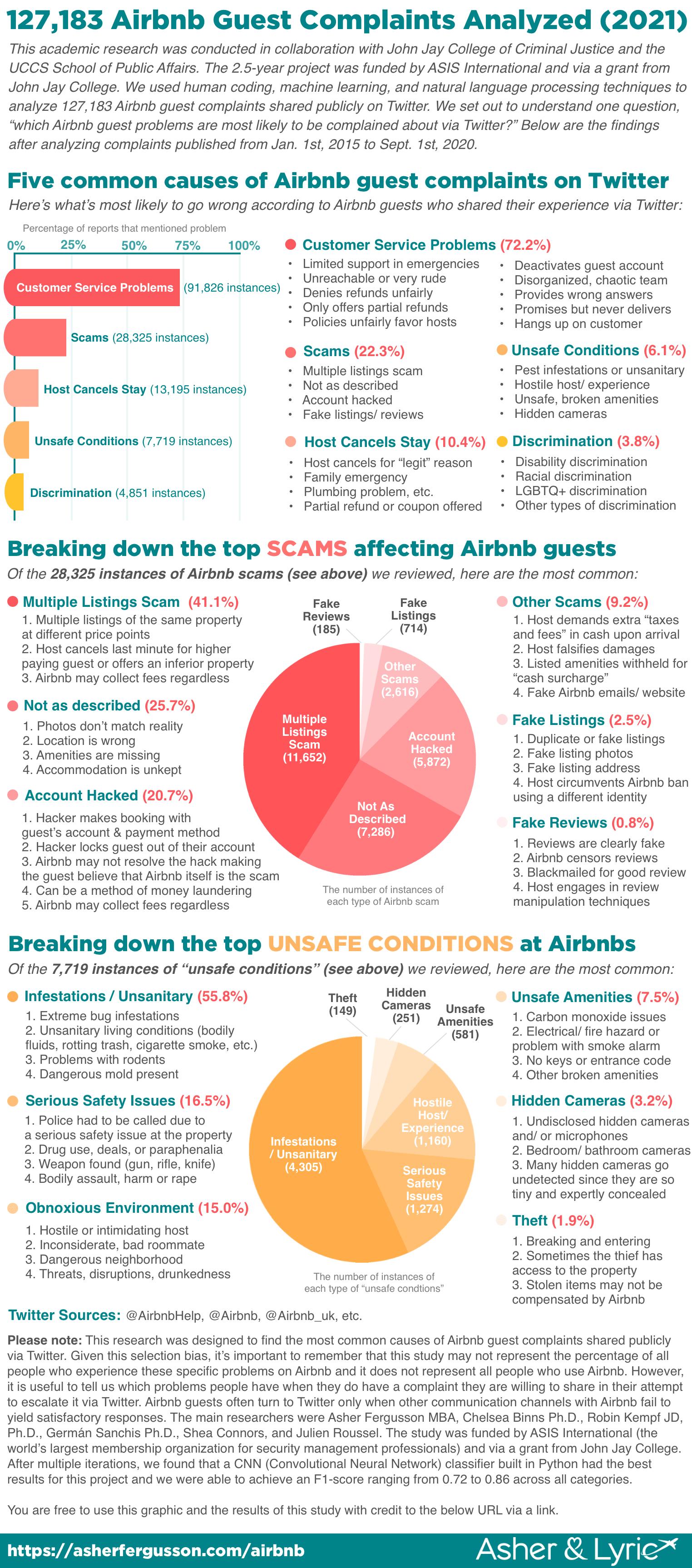 127,183 Airbnb Guest Complaints Analyzed 2021